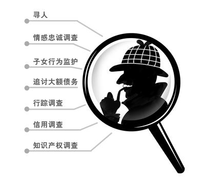 婚外情调查、北京私人调查取证、北京调查公司、北京侦探公司